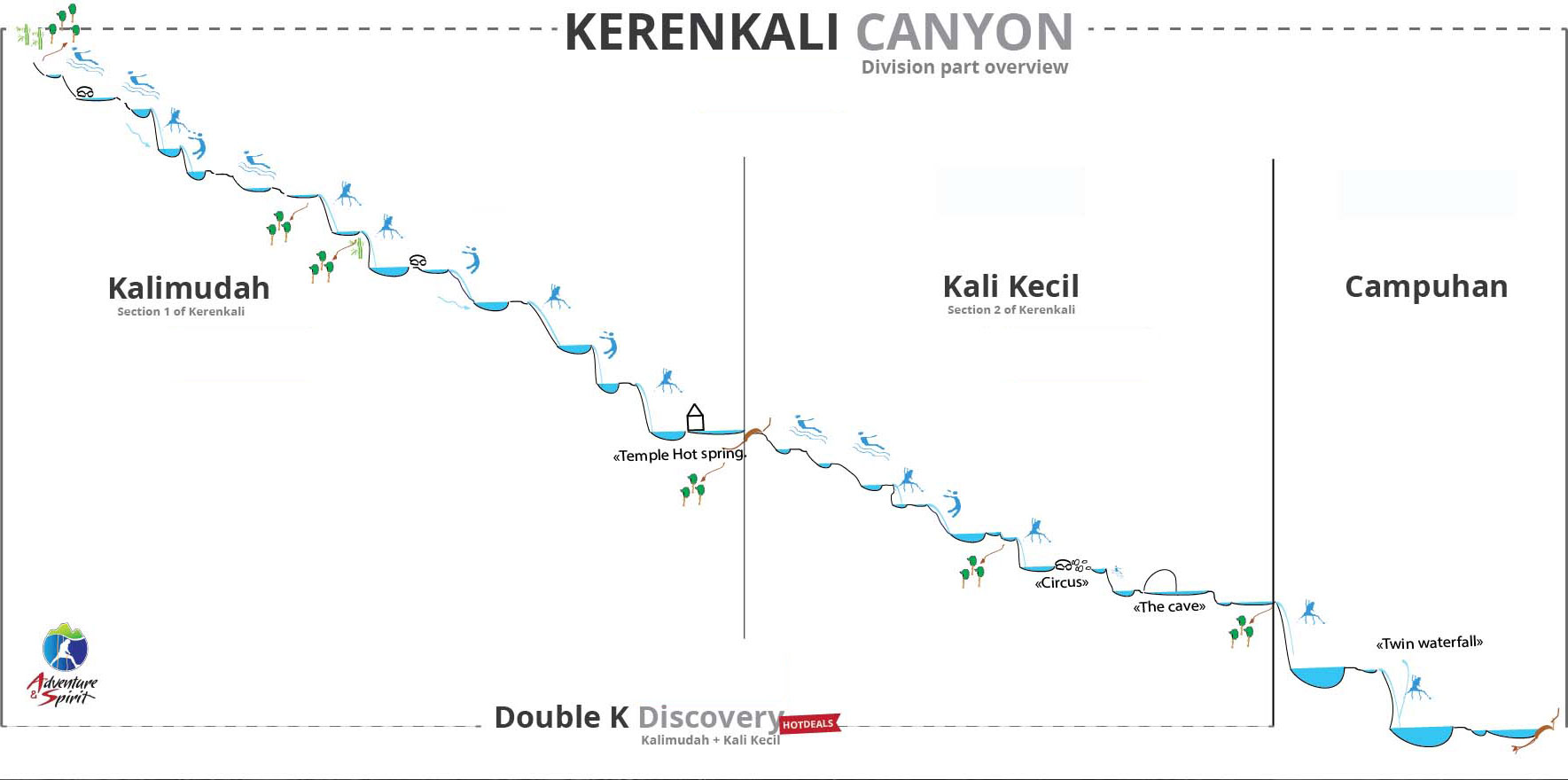 Kerenkali Canyon Division Part Overview